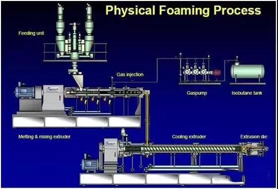 普通PP能不能发泡呢?高熔体强度PP特性、应用大解析!