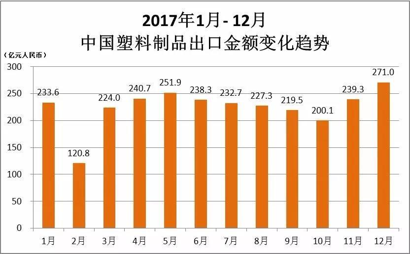热成型信息 – 2017年中国塑料制品总产量7515.5万吨 同比增长3.4%